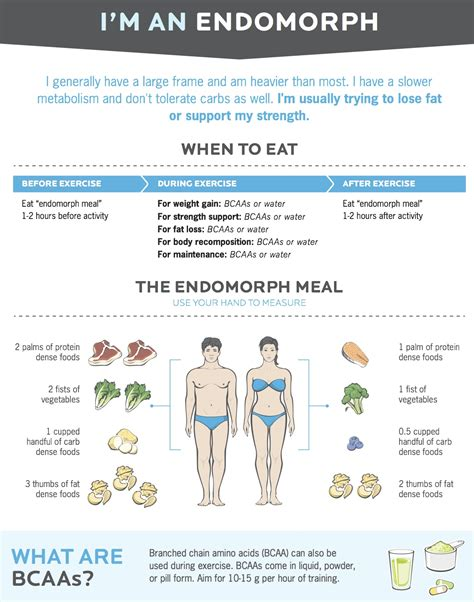 endomorphfood for weight loss picture 2