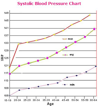 Info on blood pressure on men picture 7
