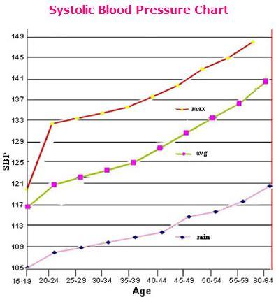 Average blood pressure for male picture 1