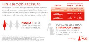 National high blood pressure education program nhbpe picture 10