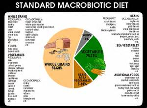 maccro biotic diet picture 2