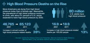 Blood pressure not controlled by medicine picture 5