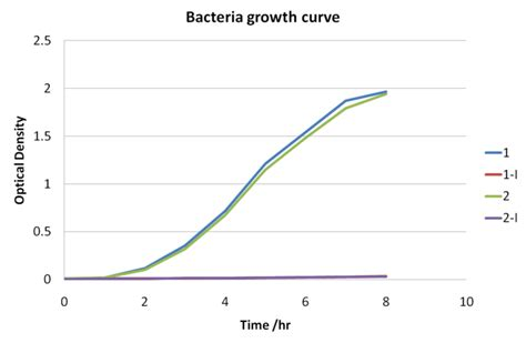 graph bacterial growth picture 5