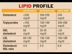 cholesterol values picture 9