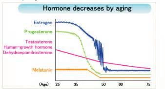 testosterone levels decline picture 15
