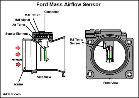 flow sensor placement sleep study picture 14