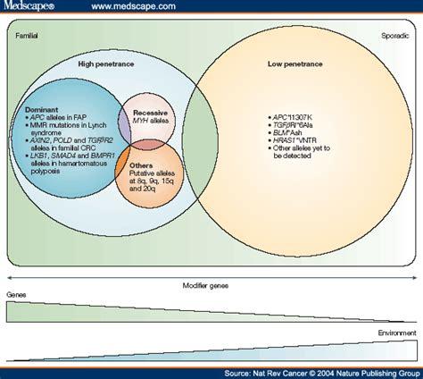 medical malpratice cases involving colon cancer picture 7
