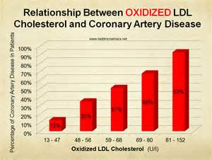 Lower high cholesterol and ldl picture 2