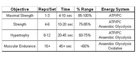 weight training rep range for fat loss picture 6