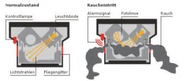 how smoke detectors work picture 6