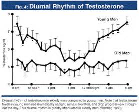 testosterone wake up picture 14