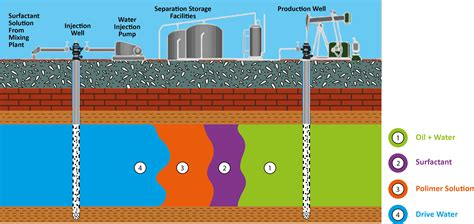 what is microbial enhanced oil recovery picture 13