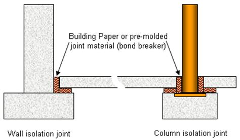 12 premolded expansion joint material picture 6