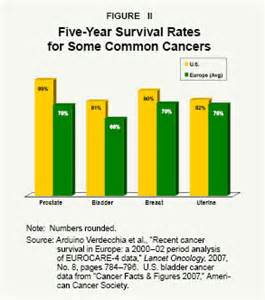 bladder cancer survival rate picture 18