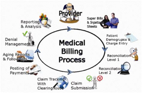 how to establish your home medical billing and coding business picture 11