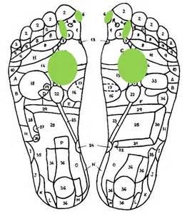 reflexology+weight loss picture 6