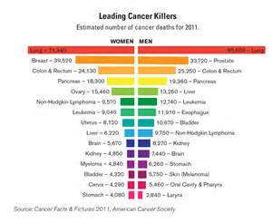 diet cancer nutrition picture 14