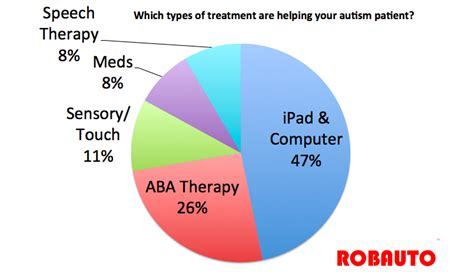health news chelation therapy autism picture 10