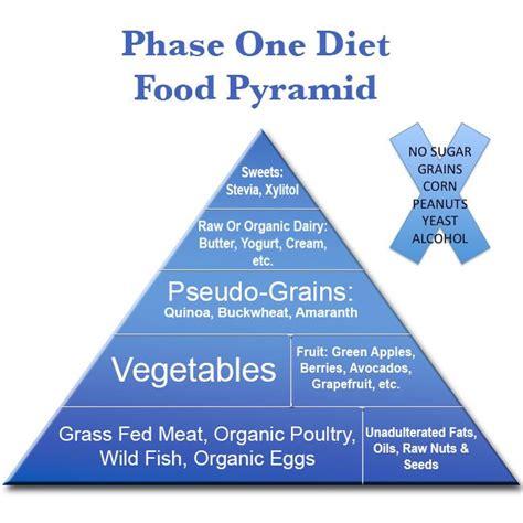 anti fungal diet picture 11