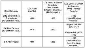 ldl cholesterol picture 1
