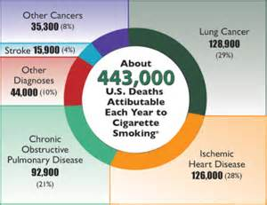 statistics about death from secondhand smoke picture 1