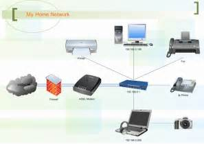 wireless network in my home small business is picture 17