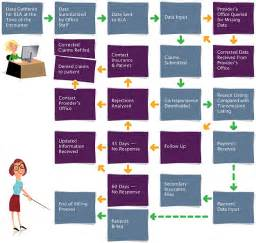 processing health claims as a home business picture 6