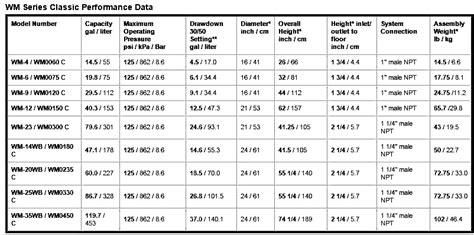 bladder capacity average picture 11