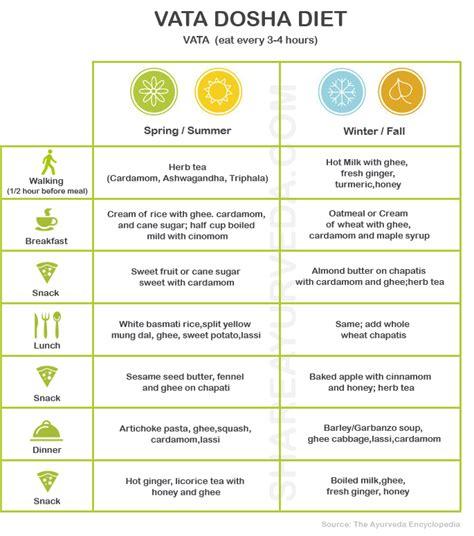 shukraghata vata foods list picture 13