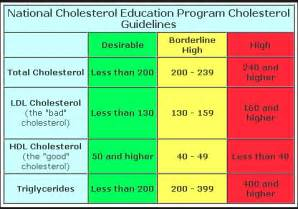 National cholesterol recommendations picture 1