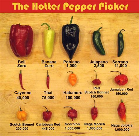cayenne pepper for men picture 1