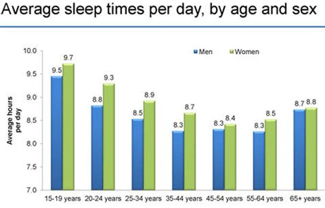 average amount of sleep an american gets picture 2
