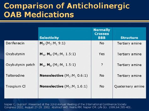 anticholinergic for overactive bladder picture 5