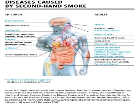 second hand smoke hazards picture 7