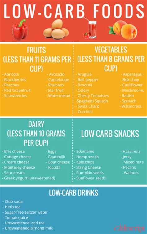 list of foods vegetarian low carb free diet picture 8
