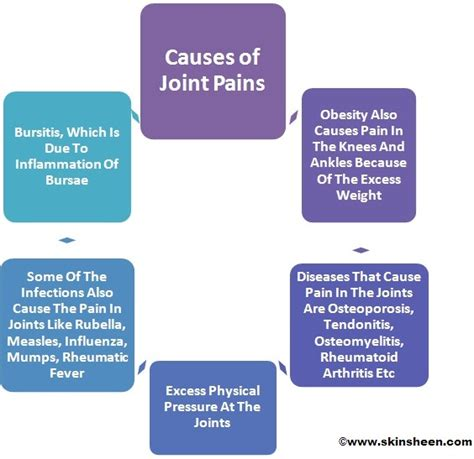 causes of body joint pain picture 2