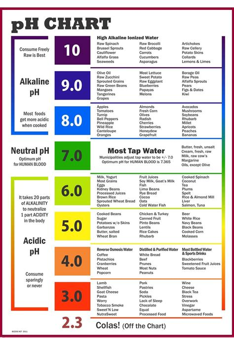 alkaline diet picture 2