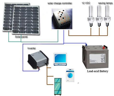 affiliate program solar panels picture 10