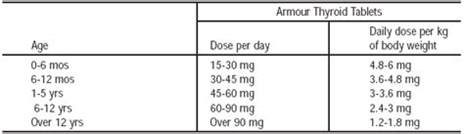 armour thyroid dosages picture 6