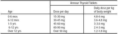 armour thyroid dosages picture 14