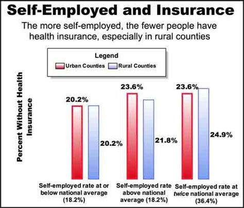 self employeed health insurance picture 3