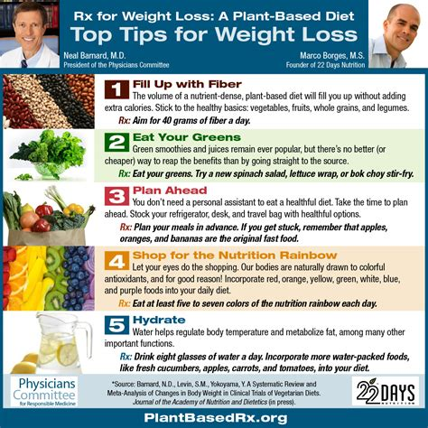strategies for weight loss picture 2