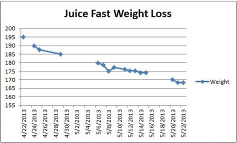 weight loss juicing fasts picture 1