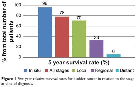 stage 4 bladder cancer metastasis causing renal failure pr picture 4