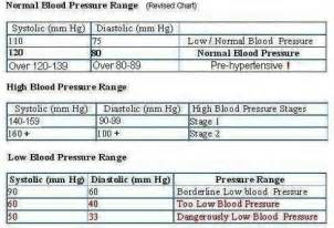 Blood pressure normal levels picture 6