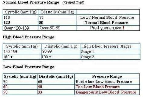 acceptable range for blood pressure picture 5
