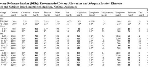 dietary intake picture 9