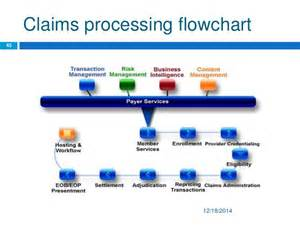 health insurance claim processor picture 5