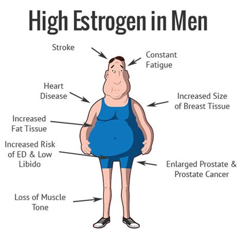 testosterone injections and estrogen blocker picture 1