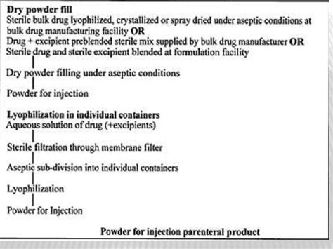 control microbial load for terminally sterilized products picture 16